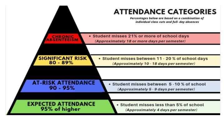 attendancecategories